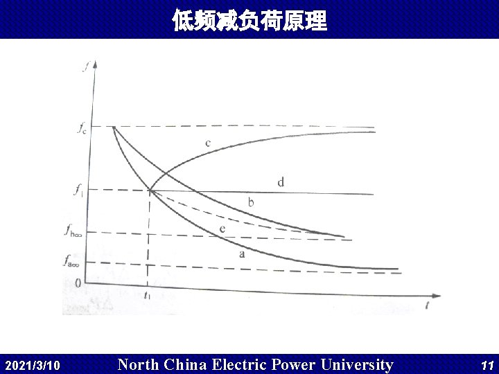 低频减负荷原理 2021/3/10 North China Electric Power University 11