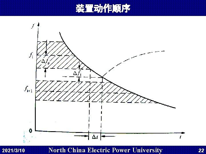 装置动作顺序 2021/3/10 North China Electric Power University 22
