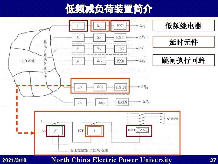 低频减负荷装置简介 低频继电器 延时元件 跳闸执行回路 2021/3/10 North China Electric Power University 37