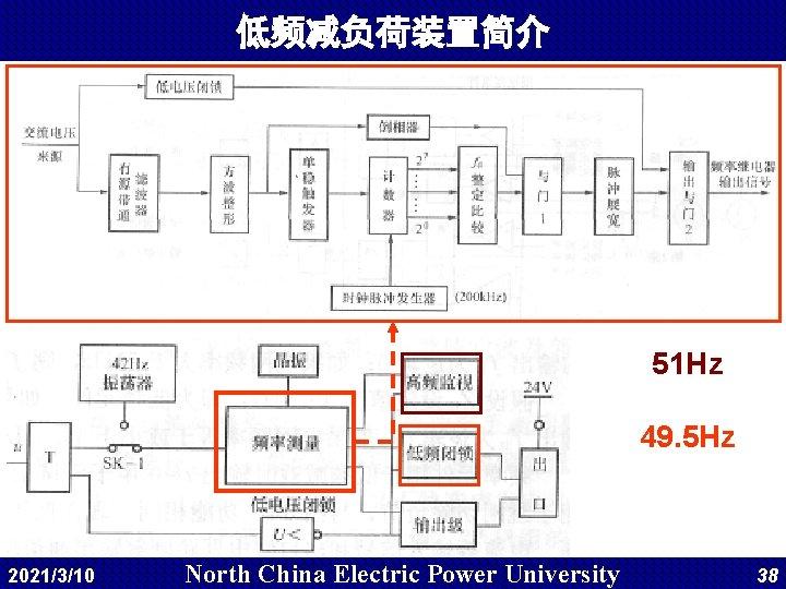 低频减负荷装置简介 51 Hz 49. 5 Hz 2021/3/10 North China Electric Power University 38