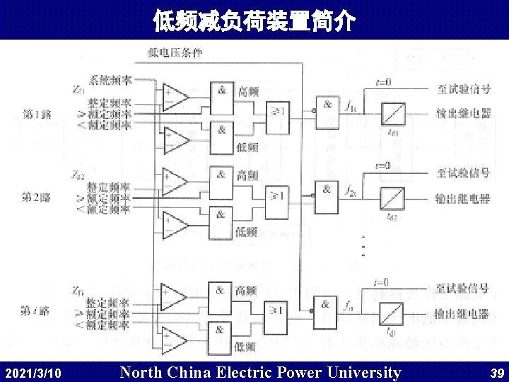 低频减负荷装置简介 2021/3/10 North China Electric Power University 39
