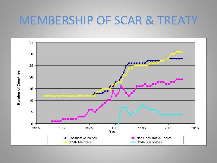 MEMBERSHIP OF SCAR & TREATY 35 30 Number of Countries 25 20 15 10