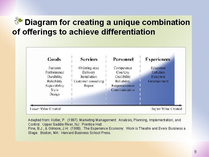 Diagram for creating a unique combination of offerings to achieve differentiation Adapted from: Kotler,