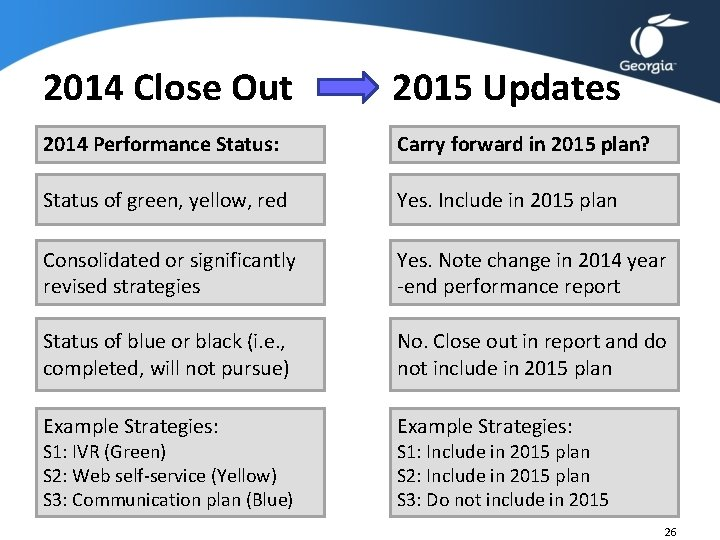 2014 Close Out 2015 Updates 2014 Performance Status: Carry forward in 2015 plan? Status