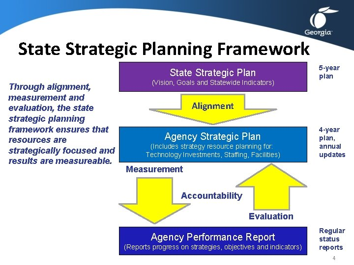 State Strategic Planning Framework State Strategic Plan Through alignment, measurement and evaluation, the state