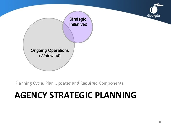 Strategic Initiatives Ongoing Operations (Whirlwind) Planning Cycle, Plan Updates and Required Components AGENCY STRATEGIC