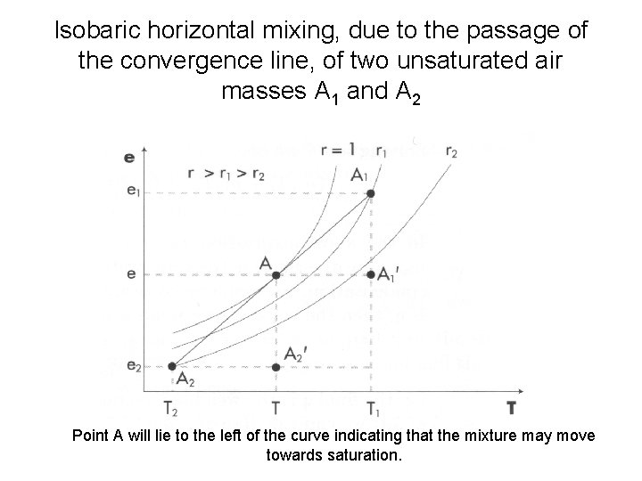 Isobaric horizontal mixing, due to the passage of the convergence line, of two unsaturated