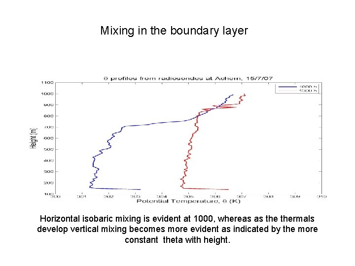 Mixing in the boundary layer Horizontal isobaric mixing is evident at 1000, whereas as