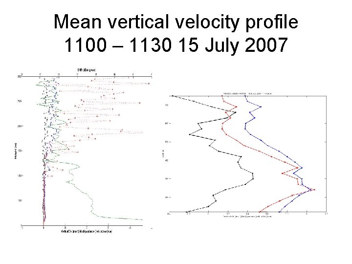 Mean vertical velocity profile 1100 – 1130 15 July 2007