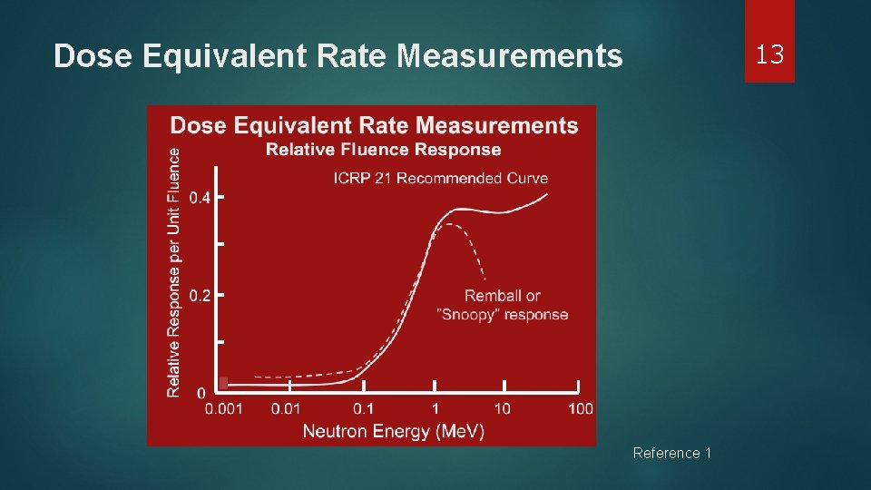 13 Dose Equivalent Rate Measurements Reference 1