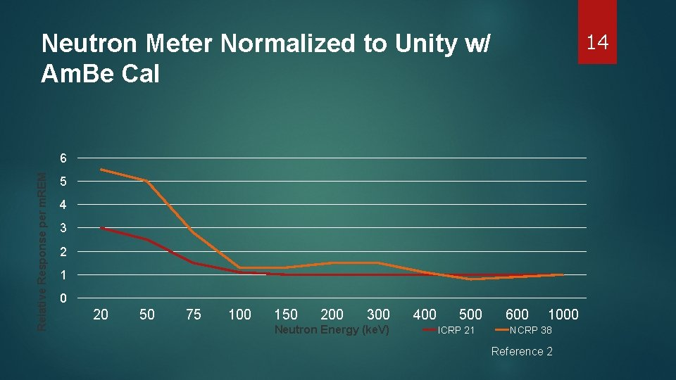 14 Neutron Meter Normalized to Unity w/ Am. Be Cal Relative Response per m.