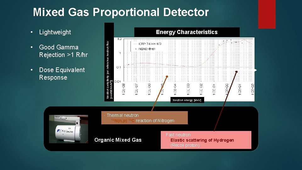 Mixed Gas Proportional Detector • Lightweight • Dose Equivalent Response Neutron sensitivity per