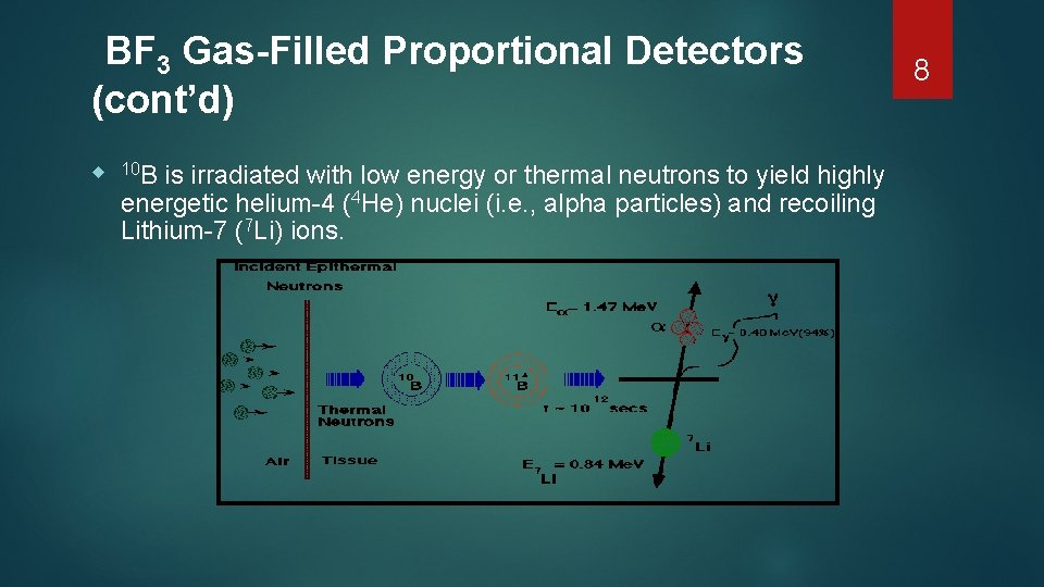 BF 3 Gas-Filled Proportional Detectors (cont'd) 10 B is irradiated with low energy