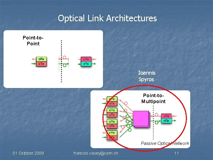 Optical Link Architectures Point-to. Point Ioannis Spyros Point-to. Multipoint Passive Optical Network 01 October