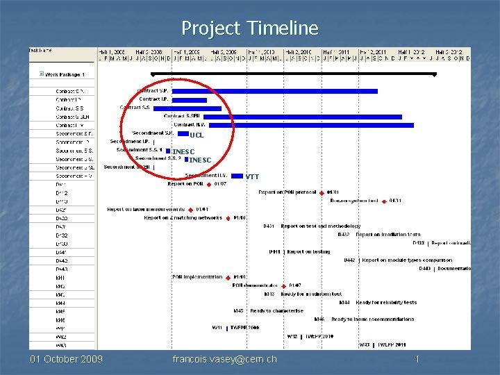 Project Timeline UCL INESC VTT 01 October 2009 francois. vasey@cern. ch 1