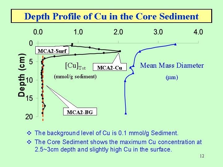 Depth Profile of Cu in the Core Sediment MCA 2 -Surf [Cu]Tot (mmol/g sediment)