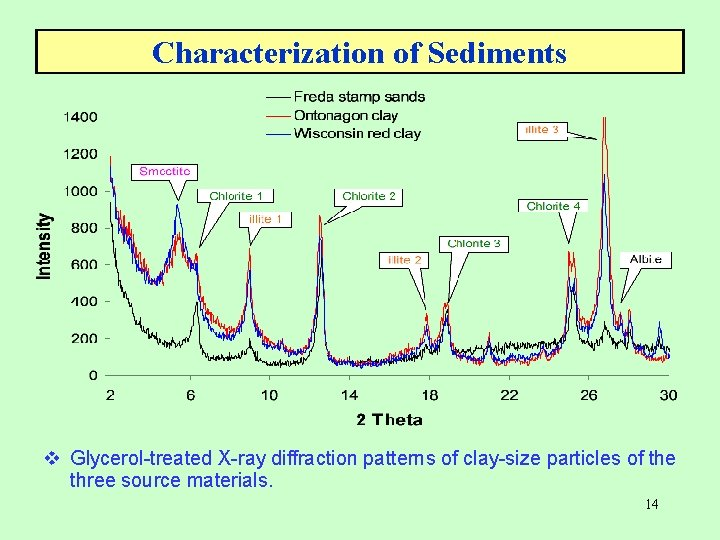 Characterization of Sediments v Glycerol-treated X-ray diffraction patterns of clay-size particles of the three