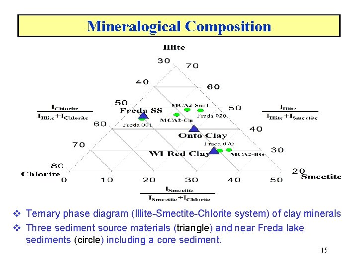 Mineralogical Composition v Ternary phase diagram (Illite-Smectite-Chlorite system) of clay minerals v Three sediment