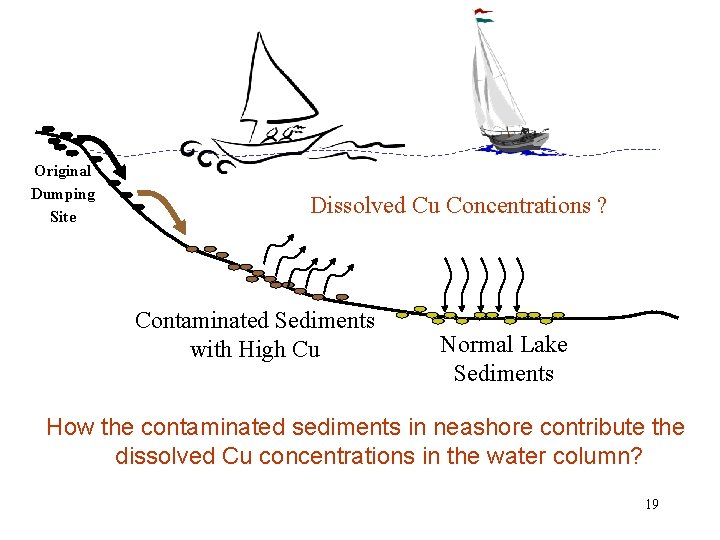 Original Dumping Site Dissolved Cu Concentrations ? Contaminated Sediments with High Cu Normal Lake