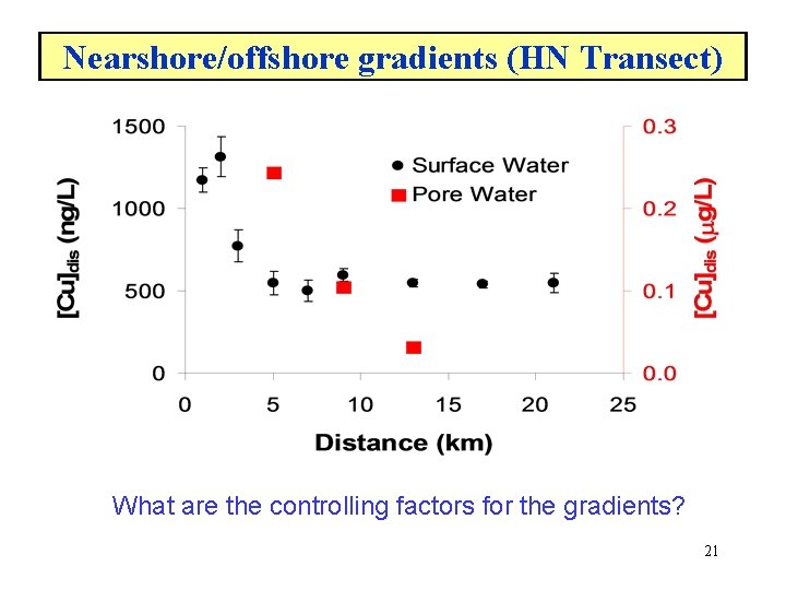Nearshore/offshore gradients (HN Transect) What are the controlling factors for the gradients? 21