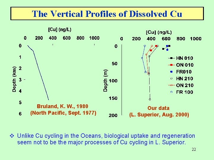 The Vertical Profiles of Dissolved Cu Bruland, K. W. , 1980 (North Pacific, Sept.