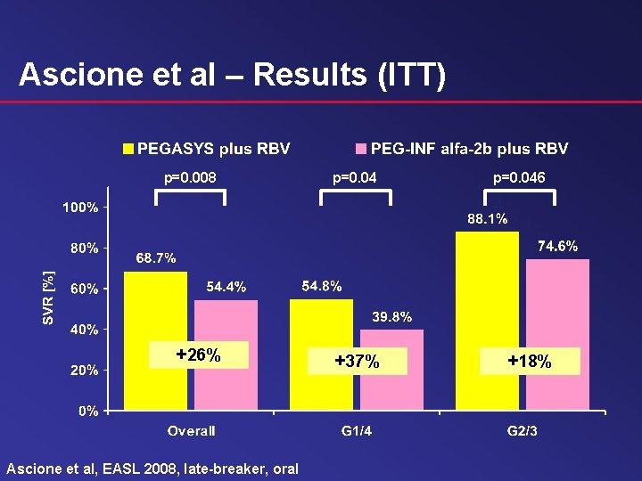 Ascione et al – Results (ITT) p=0. 008 p=0. 04 +26% +37% Ascione et
