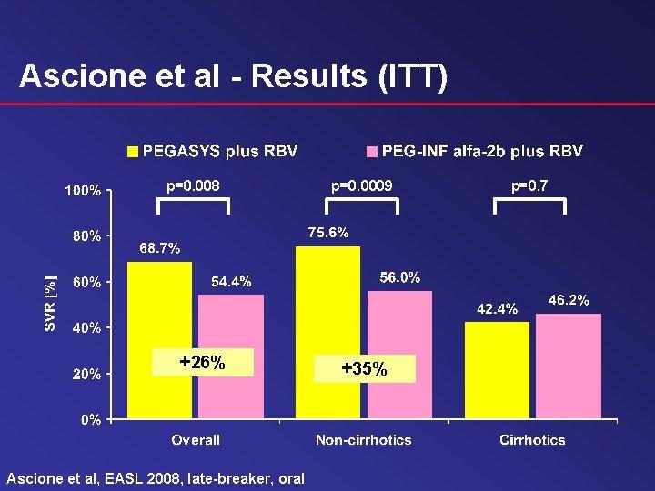 Ascione et al - Results (ITT) p=0. 008 +26% Ascione et al, EASL 2008,