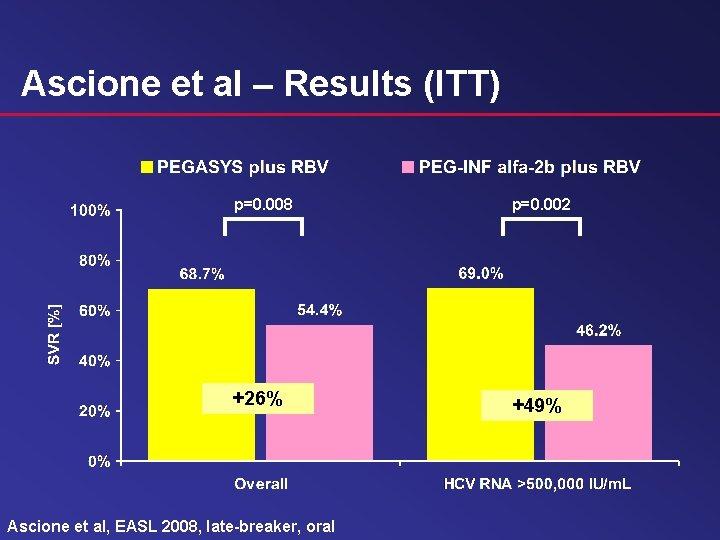 Ascione et al – Results (ITT) p=0. 008 p=0. 002 +26% +49% Ascione et