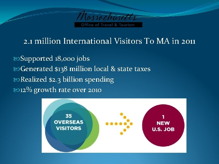 2. 1 million International Visitors To MA in 2011 Supported 18, 000 jobs Generated