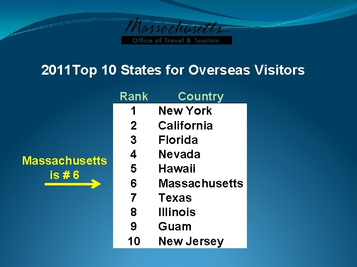 2011 Top 10 States for Overseas Visitors Massachusetts is # 6 Rank 1 2