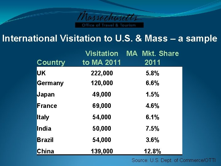 International Visitation to U. S. & Mass – a sample Country Visitation MA Mkt.