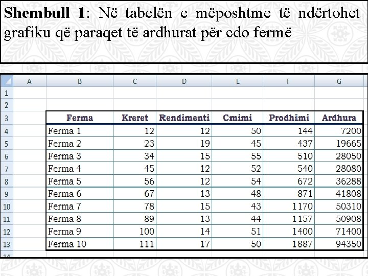 Shembull 1: Në tabelën e mëposhtme të ndërtohet grafiku që paraqet të ardhurat për