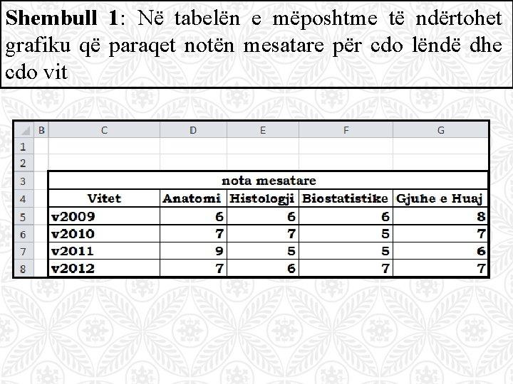 Shembull 1: Në tabelën e mëposhtme të ndërtohet grafiku që paraqet notën mesatare për