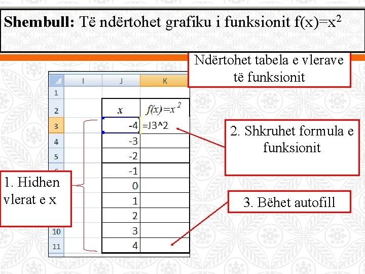 Shembull: Të ndërtohet grafiku i funksionit f(x)=x 2 Ndërtohet tabela e vlerave të funksionit