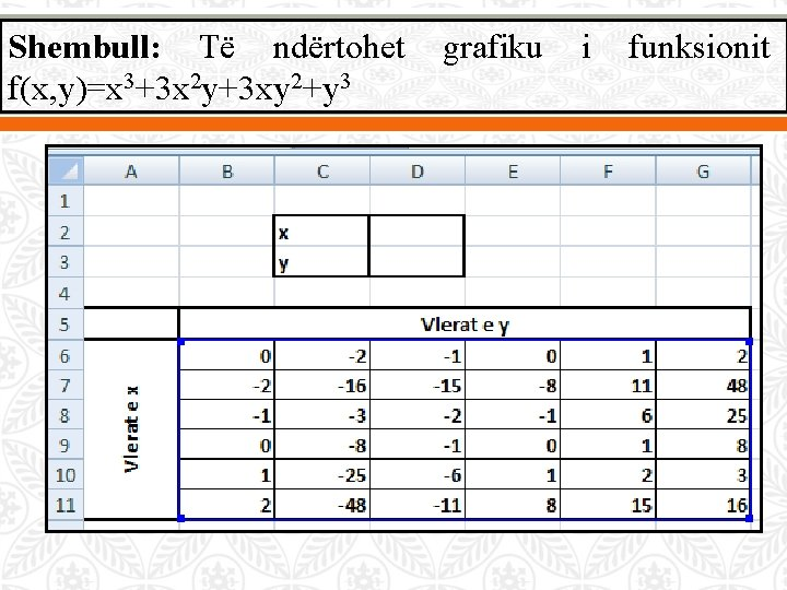 Shembull: Të ndërtohet f(x, y)=x 3+3 x 2 y+3 xy 2+y 3 grafiku i