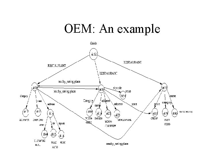 OEM: An example