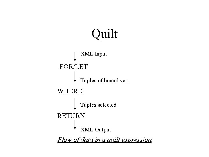 Quilt XML Input FOR/LET Tuples of bound var. WHERE Tuples selected RETURN XML Output