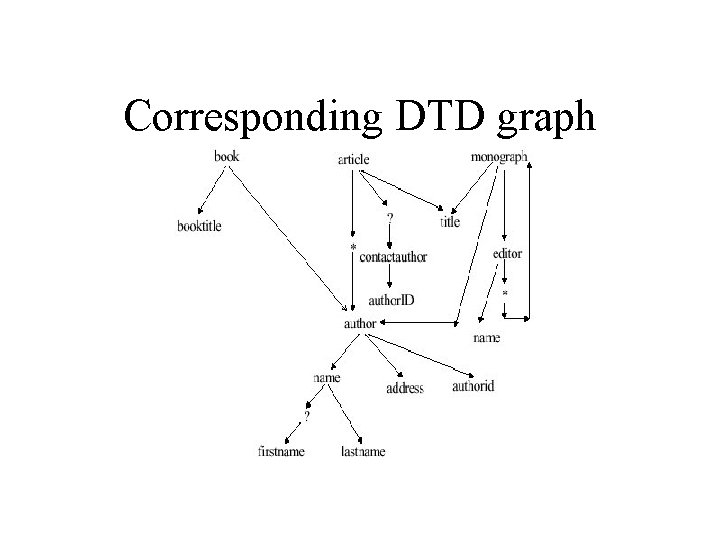 Corresponding DTD graph