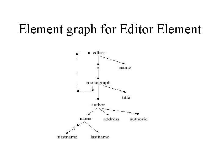 Element graph for Editor Element