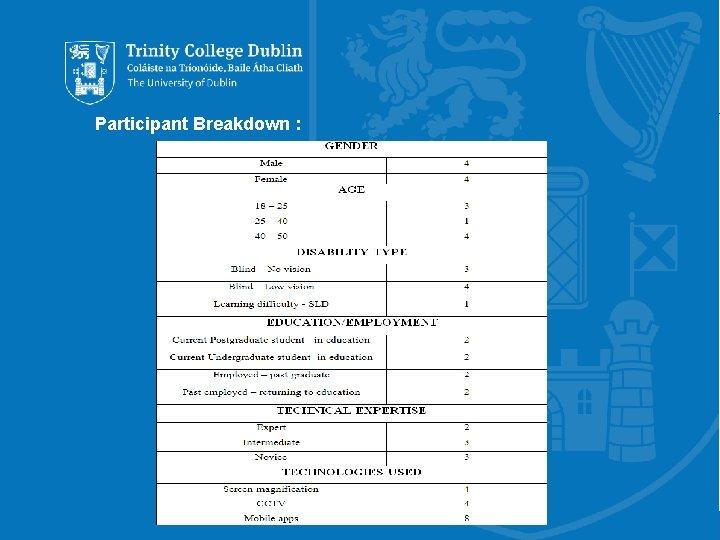 Participant Breakdown : Trinity College Dublin, The University of Dublin