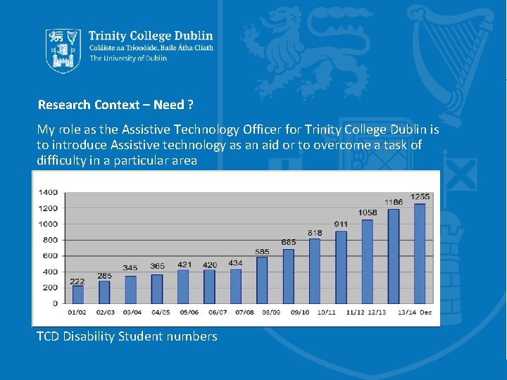 Research Context – Need ? My role as the Assistive Technology Officer for Trinity