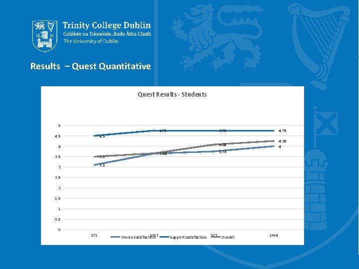 Results – Quest Quantitative Quest Results - Students 5 4. 75 4. 5 4