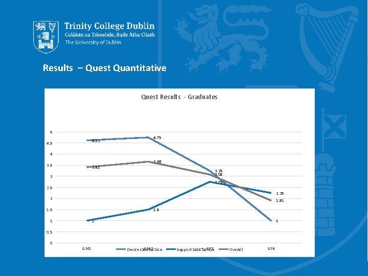 Results – Quest Quantitative Quest Results - Graduates 5 4. 75 4. 62 4.