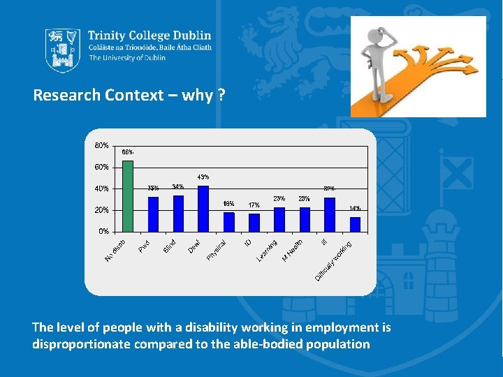 Research Context – why ? The level of people with a disability working in