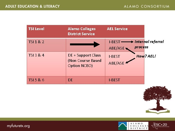Missing Services TSI Level Alamo Colleges District Service I-BEST ABE/ASE TSI 1 & 2
