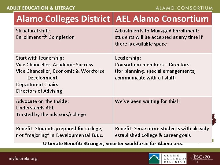 Alamo Colleges District AEL Alamo Consortium District and Consortium Shifts Adjustments to Managed Enrollment: