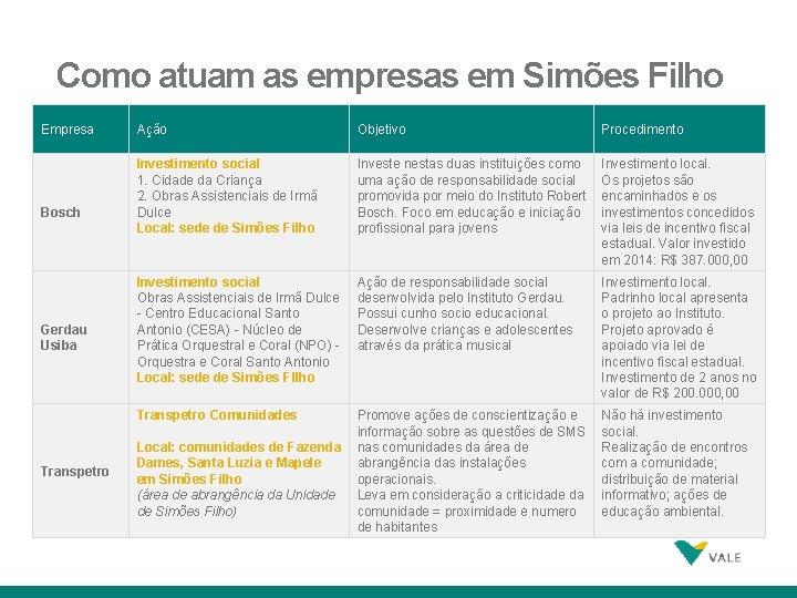 Como atuam as empresas em Simões Filho Empresa Bosch Gerdau Usiba Transpetro 15 Ação