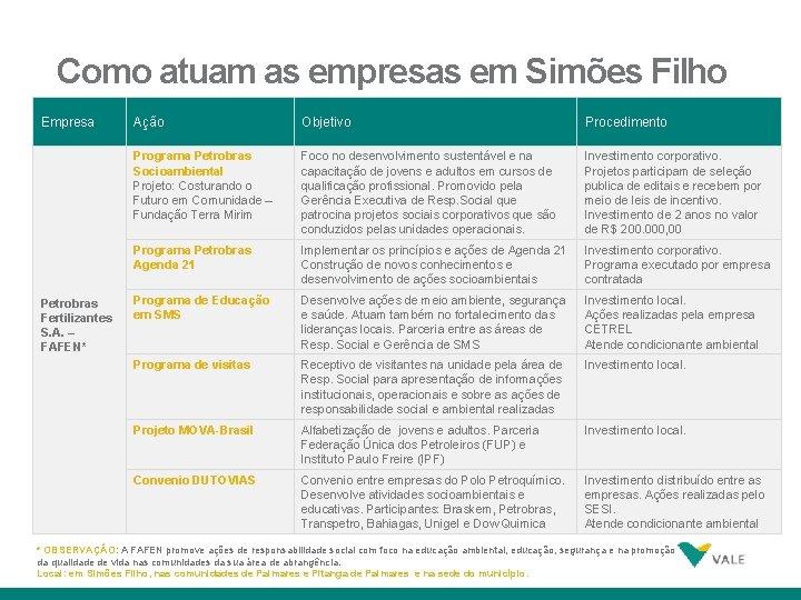 Como atuam as empresas em Simões Filho Empresa Petrobras Fertilizantes S. A. – FAFEN*
