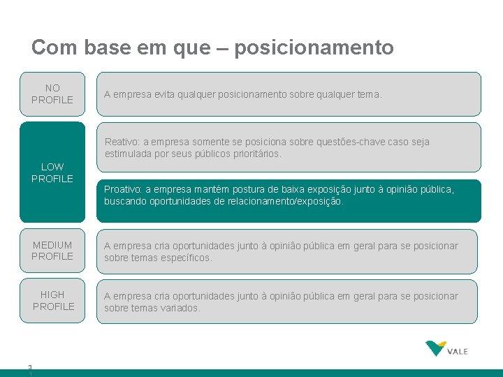 Com base em que – posicionamento NO PROFILE A empresa evita qualquer posicionamento sobre
