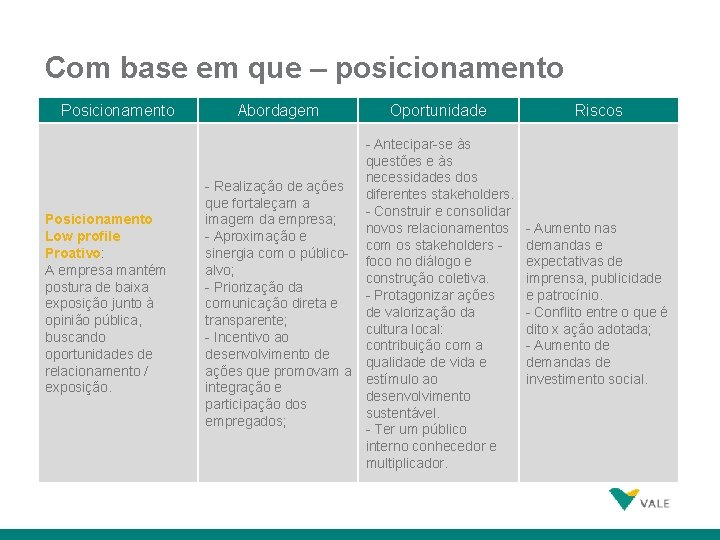 Com base em que – posicionamento Posicionamento Low profile Proativo: A empresa mantém postura